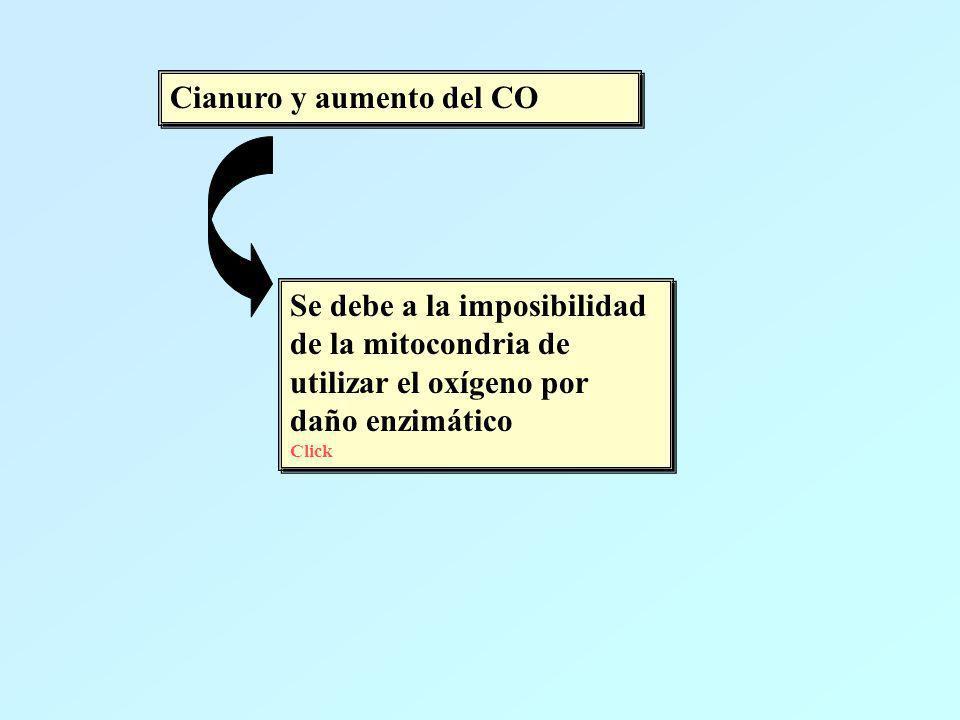 Cianuro y aumento del CO