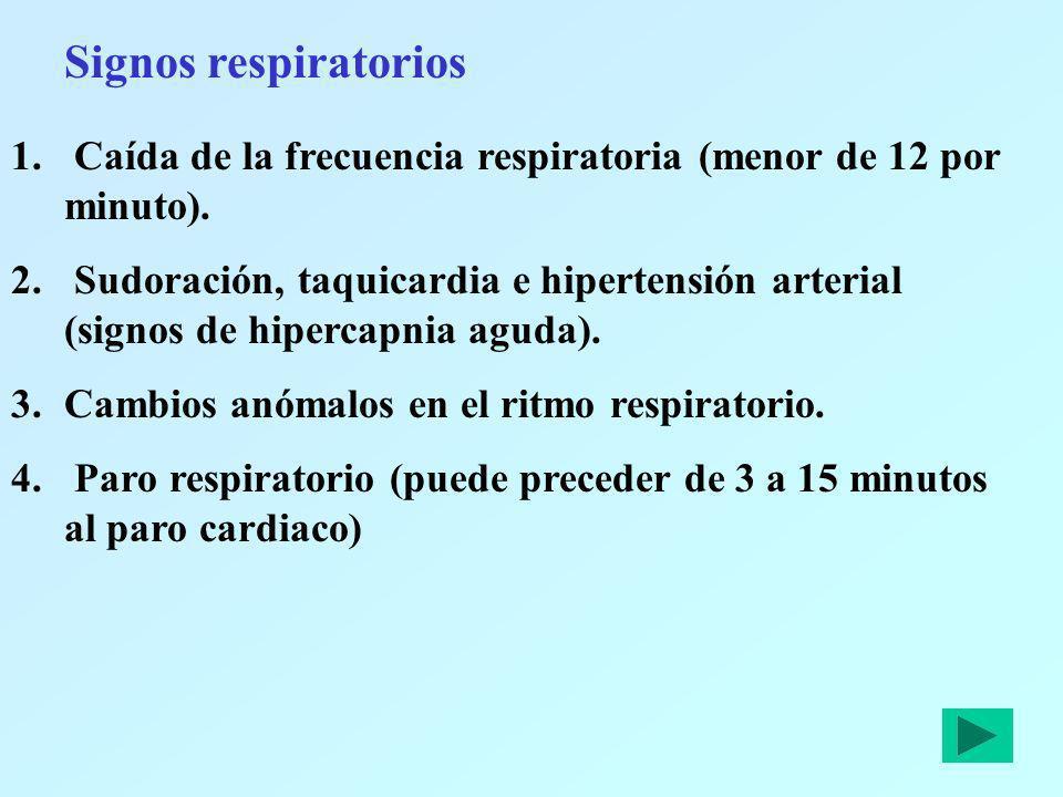 Signos respiratoriosCaída de la frecuencia respiratoria (menor de 12 por minuto).