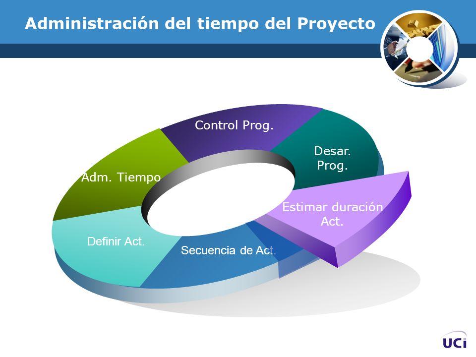 Administración del tiempo del Proyecto