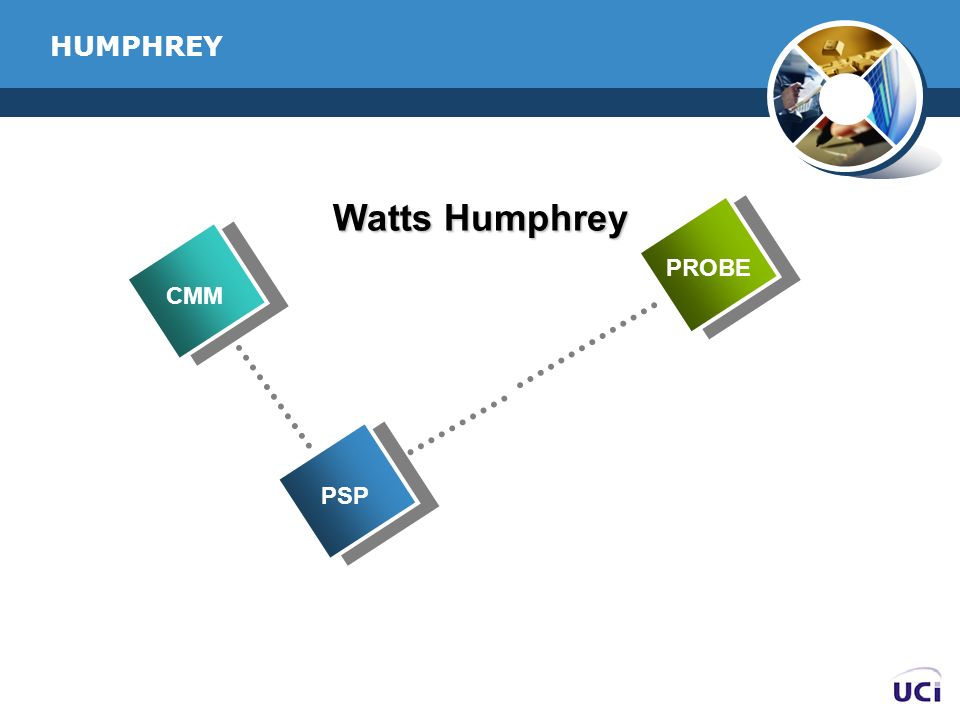 HUMPHREY Watts Humphrey 2003 PROBE CMM 2002 PSP