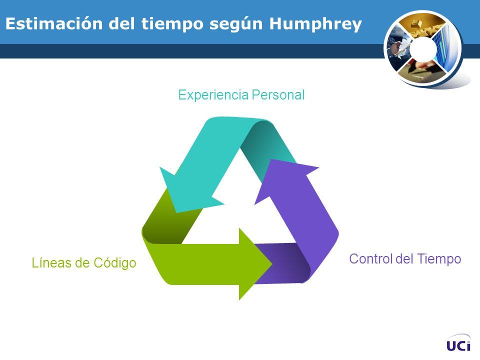 Estimación del tiempo según Humphrey