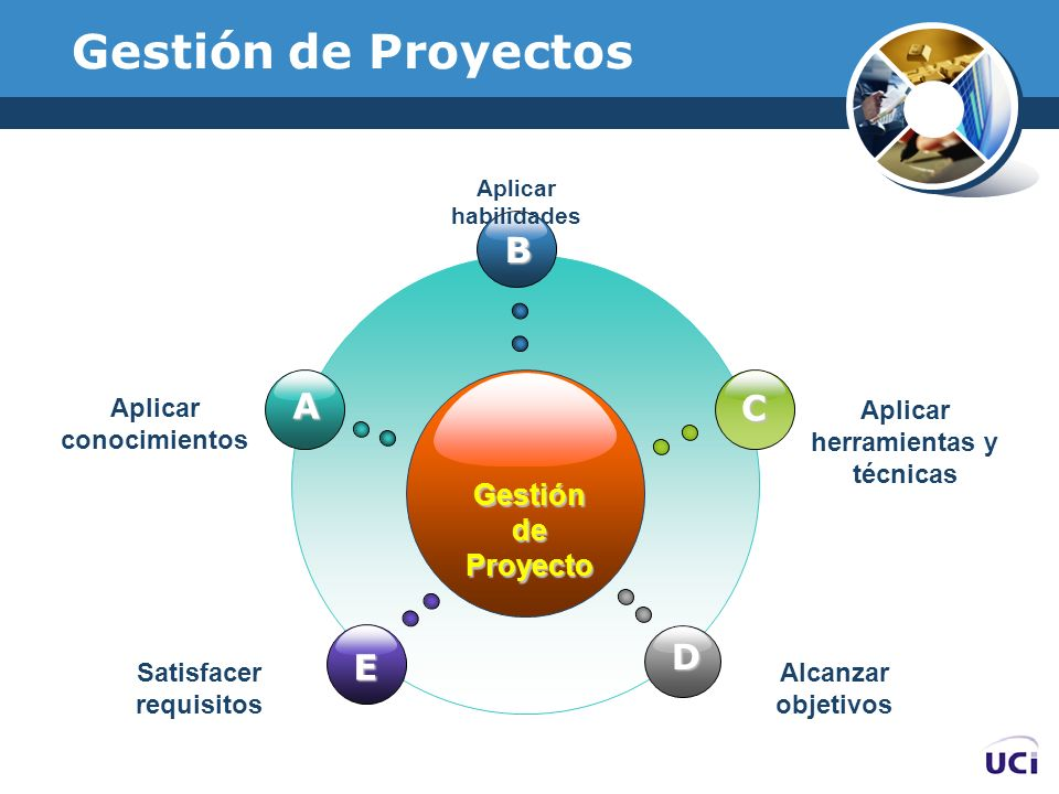 Gestión de Proyectos B A C D E Gestión de Proyecto