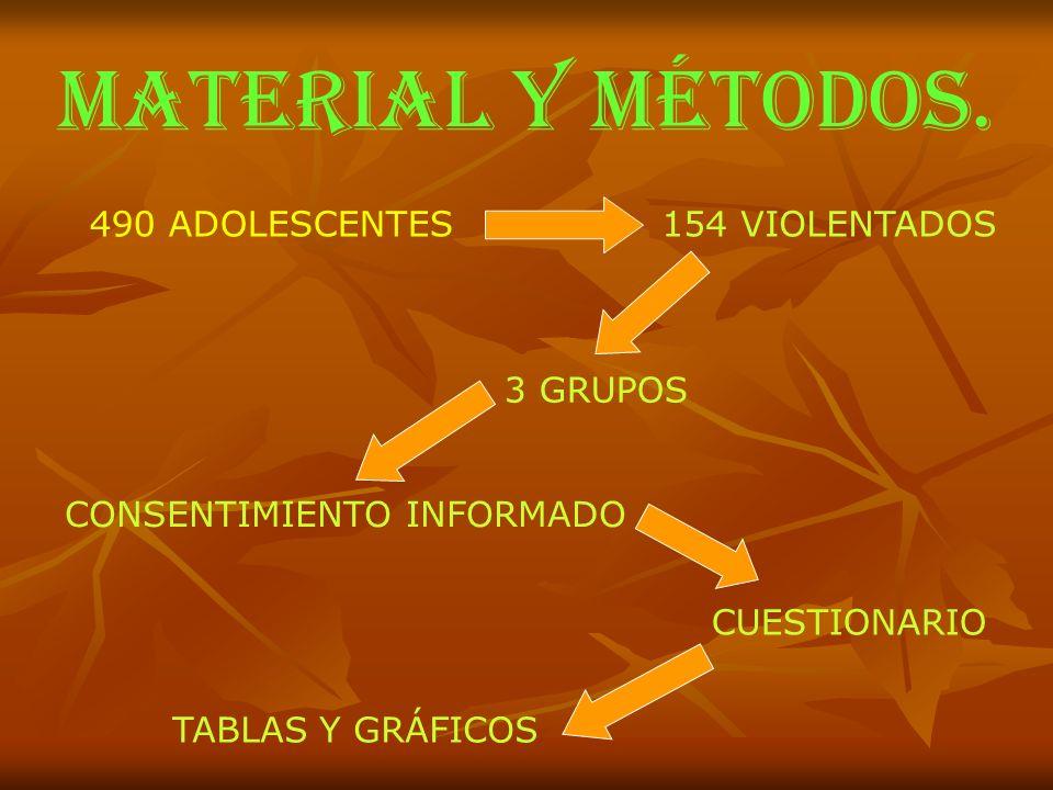 MATERIAL Y MÉTODOS. 490 ADOLESCENTES 154 VIOLENTADOS 3 GRUPOS