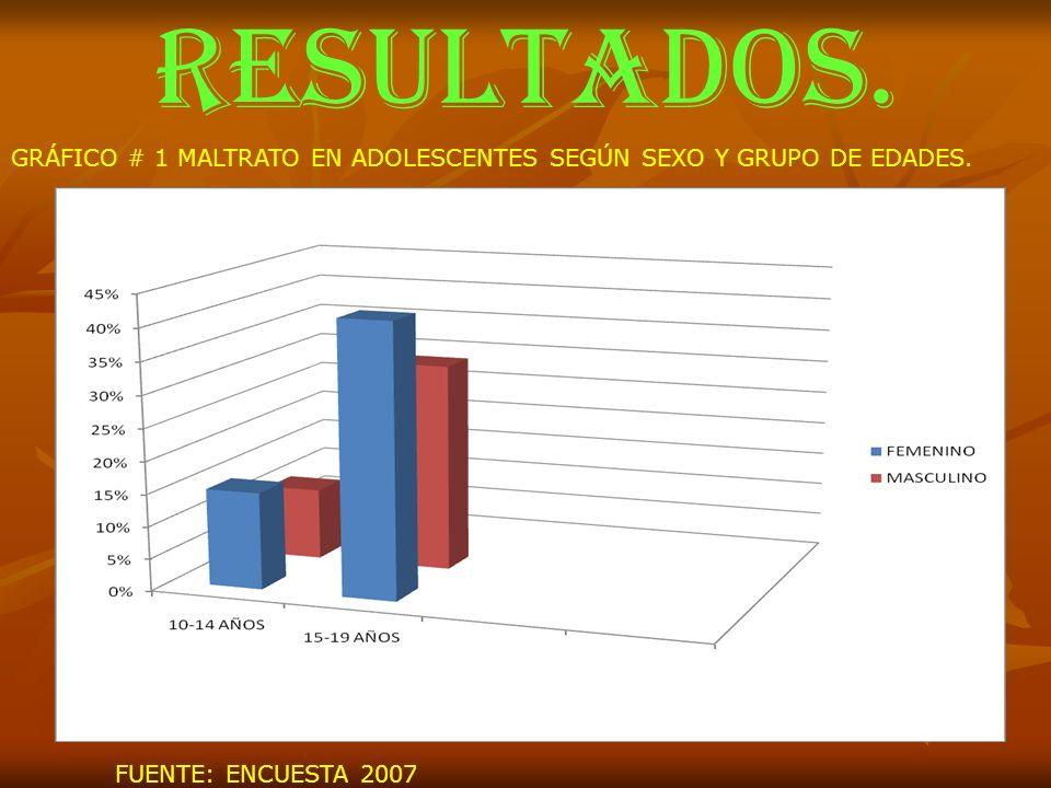 RESULTADOS. GRÁFICO # 1 MALTRATO EN ADOLESCENTES SEGÚN SEXO Y GRUPO DE EDADES.