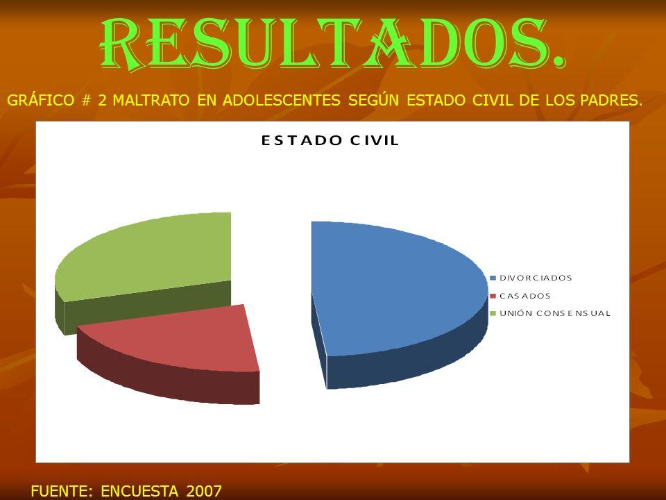RESULTADOS.GRÁFICO # 2 MALTRATO EN ADOLESCENTES SEGÚN ESTADO CIVIL DE LOS PADRES.