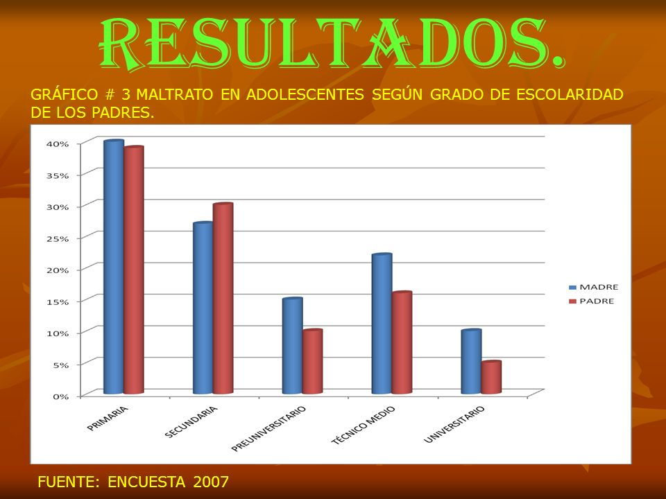 RESULTADOS. GRÁFICO # 3 MALTRATO EN ADOLESCENTES SEGÚN GRADO DE ESCOLARIDAD.