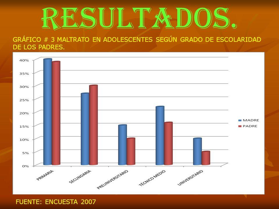 RESULTADOS.GRÁFICO # 3 MALTRATO EN ADOLESCENTES SEGÚN GRADO DE ESCOLARIDAD.