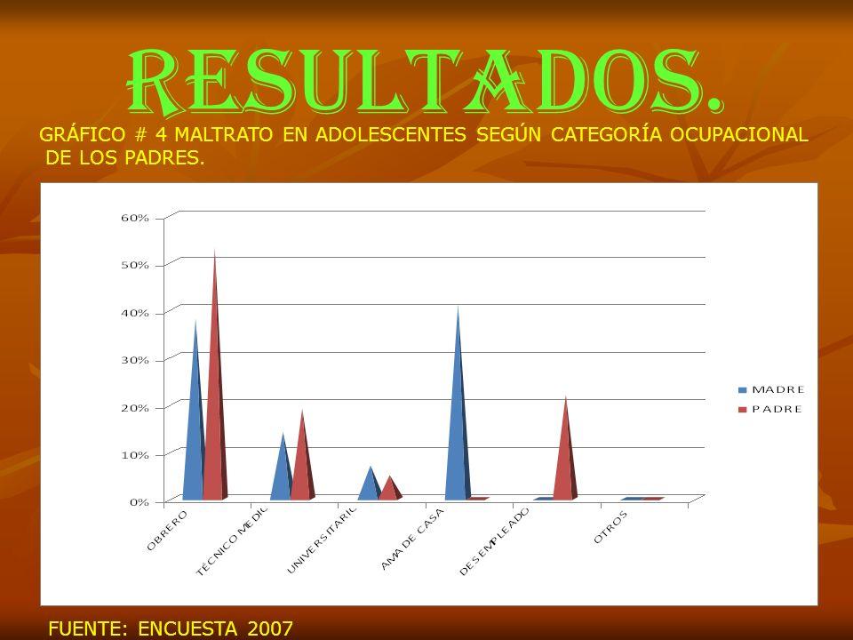 RESULTADOS. GRÁFICO # 4 MALTRATO EN ADOLESCENTES SEGÚN CATEGORÍA OCUPACIONAL.
