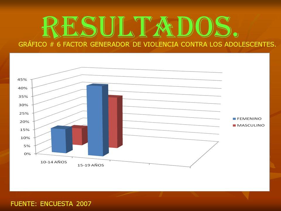RESULTADOS.GRÁFICO # 6 FACTOR GENERADOR DE VIOLENCIA CONTRA LOS ADOLESCENTES.
