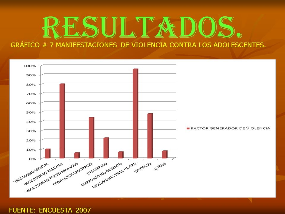 RESULTADOS. GRÁFICO # 7 MANIFESTACIONES DE VIOLENCIA CONTRA LOS ADOLESCENTES. FUENTE: ENCUESTA 2007