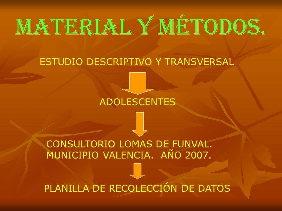 MATERIAL Y MÉTODOS. ESTUDIO DESCRIPTIVO Y TRANSVERSAL ADOLESCENTES