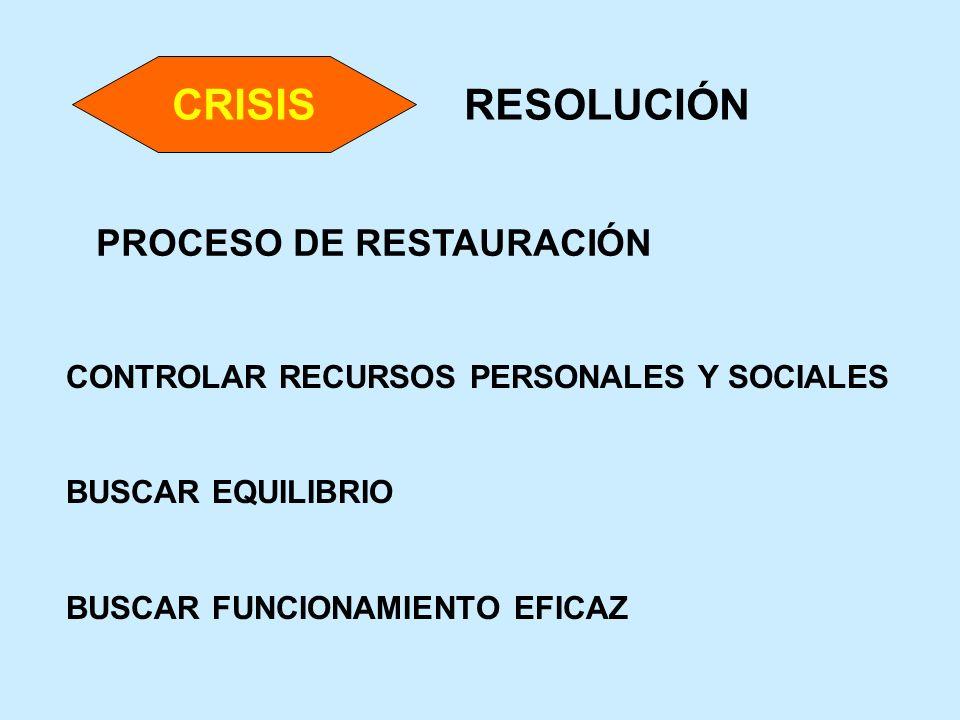 CRISIS RESOLUCIÓN PROCESO DE RESTAURACIÓN