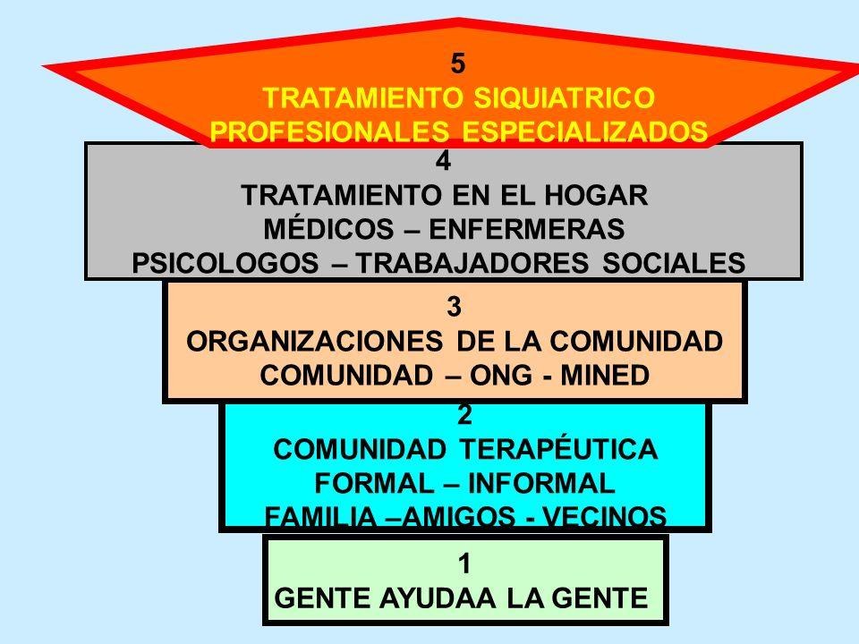 TRATAMIENTO SIQUIATRICO PROFESIONALES ESPECIALIZADOS