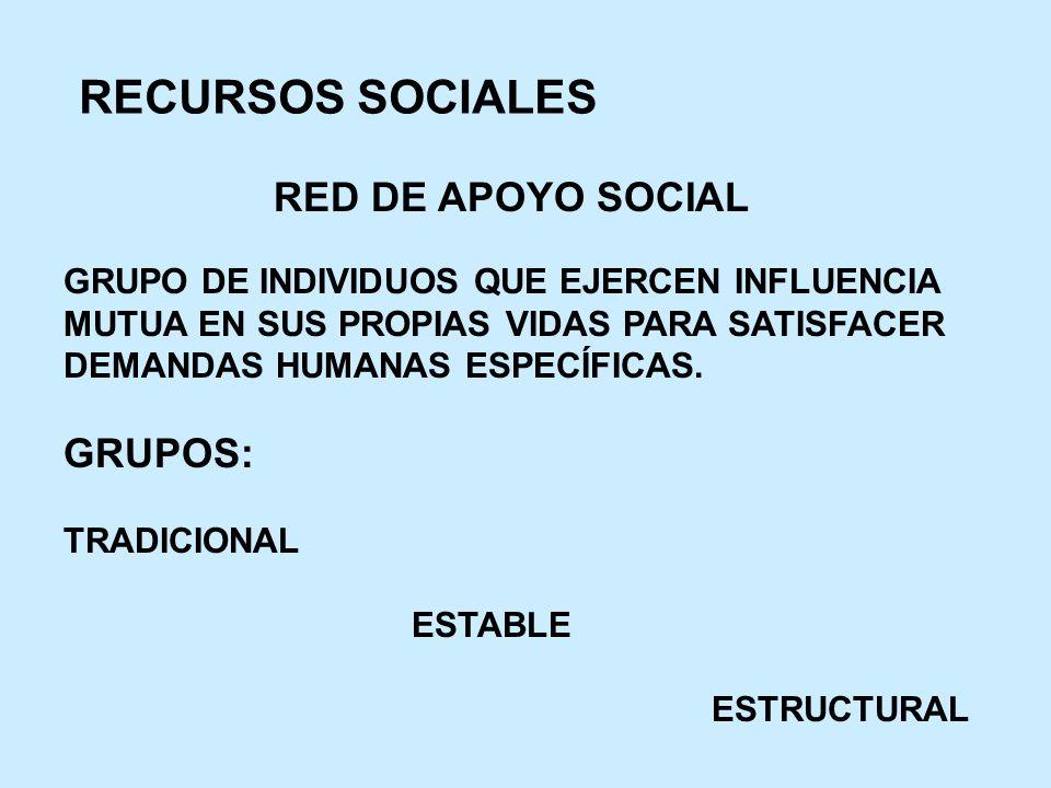 RECURSOS SOCIALES RED DE APOYO SOCIAL GRUPOS:
