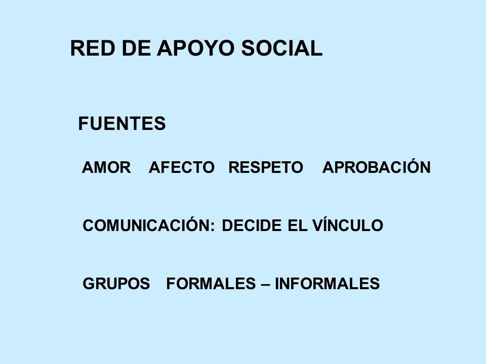 RED DE APOYO SOCIAL FUENTES AMOR AFECTO RESPETO APROBACIÓN