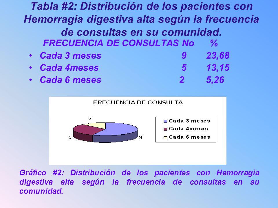 FRECUENCIA DE CONSULTAS No %