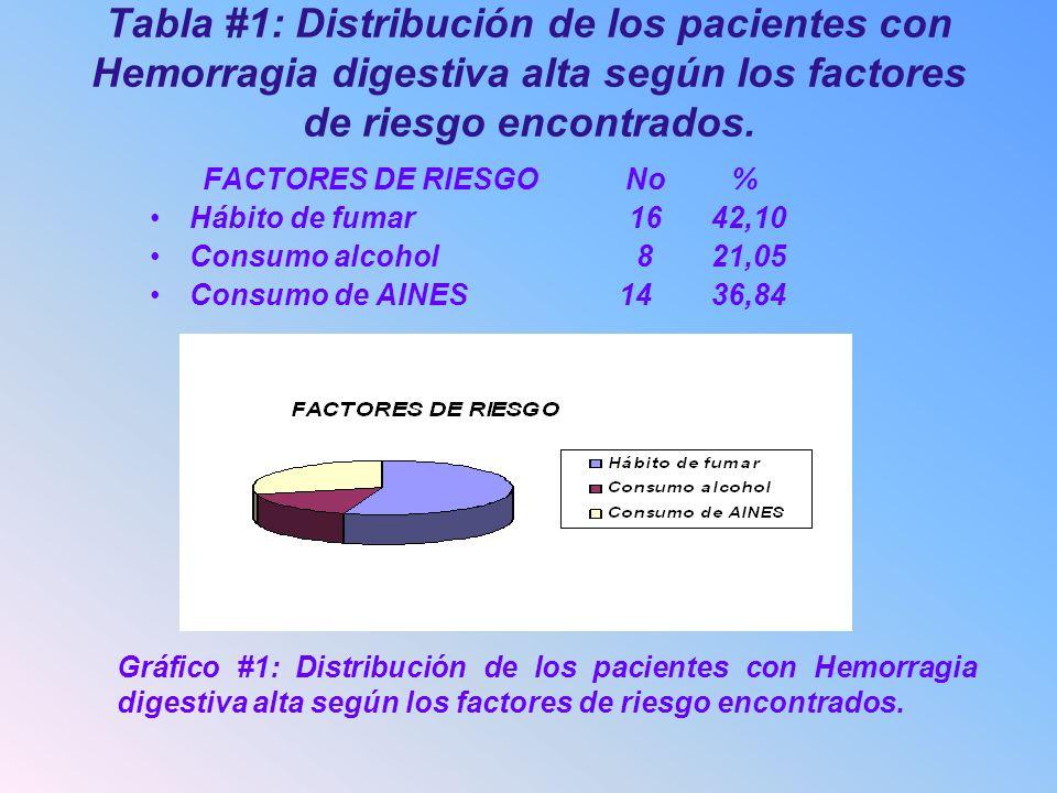 Tabla #1: Distribución de los pacientes con Hemorragia digestiva alta según los factores de riesgo encontrados.