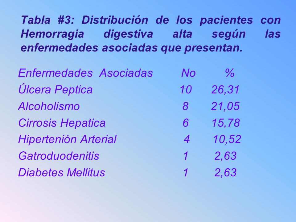 Tabla #3: Distribución de los pacientes con Hemorragia digestiva alta según las enfermedades asociadas que presentan.