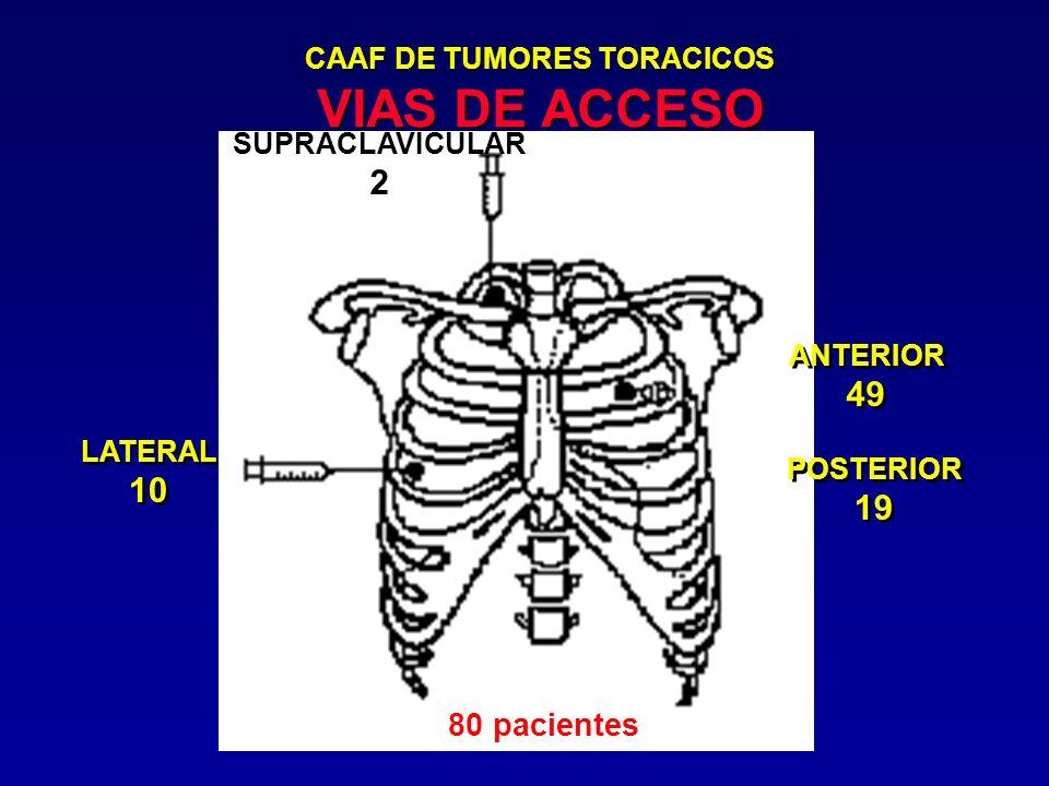 CAAF DE TUMORES TORACICOS VIAS DE ACCESO