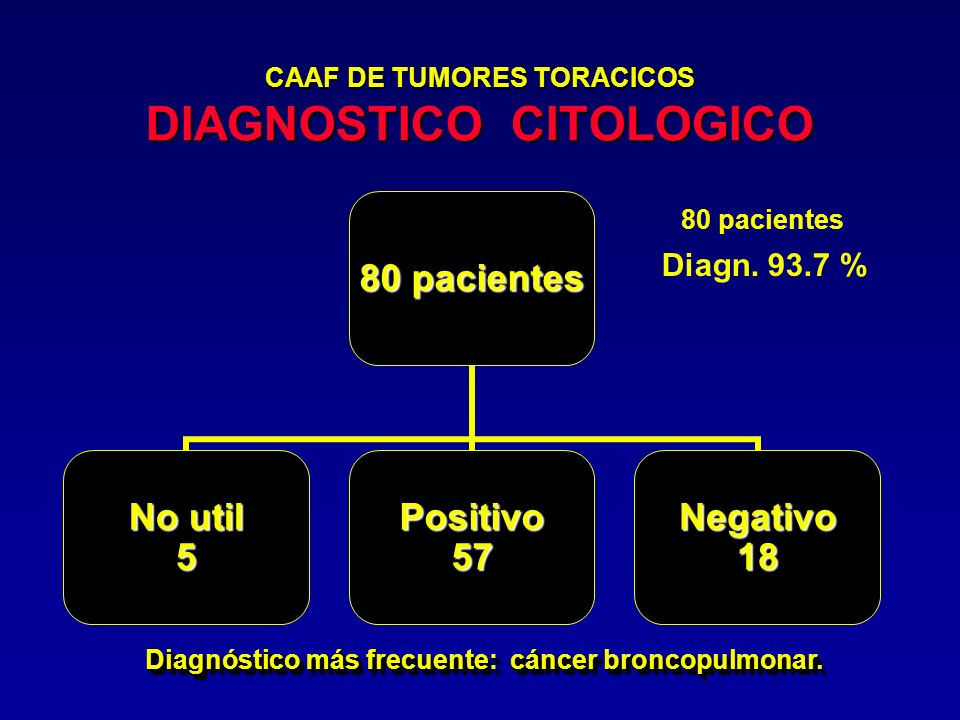 CAAF DE TUMORES TORACICOS DIAGNOSTICO CITOLOGICO