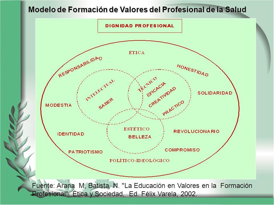Modelo de Formación de Valores del Profesional de la Salud