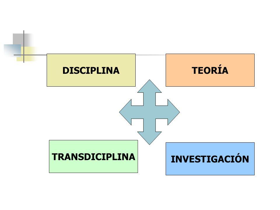 DISCIPLINA TEORÍA TRANSDICIPLINA INVESTIGACIÓN