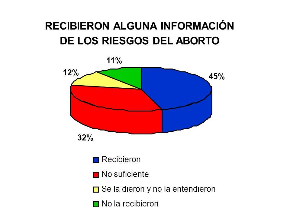 RECIBIERON ALGUNA INFORMACIÓN DE LOS RIESGOS DEL ABORTO