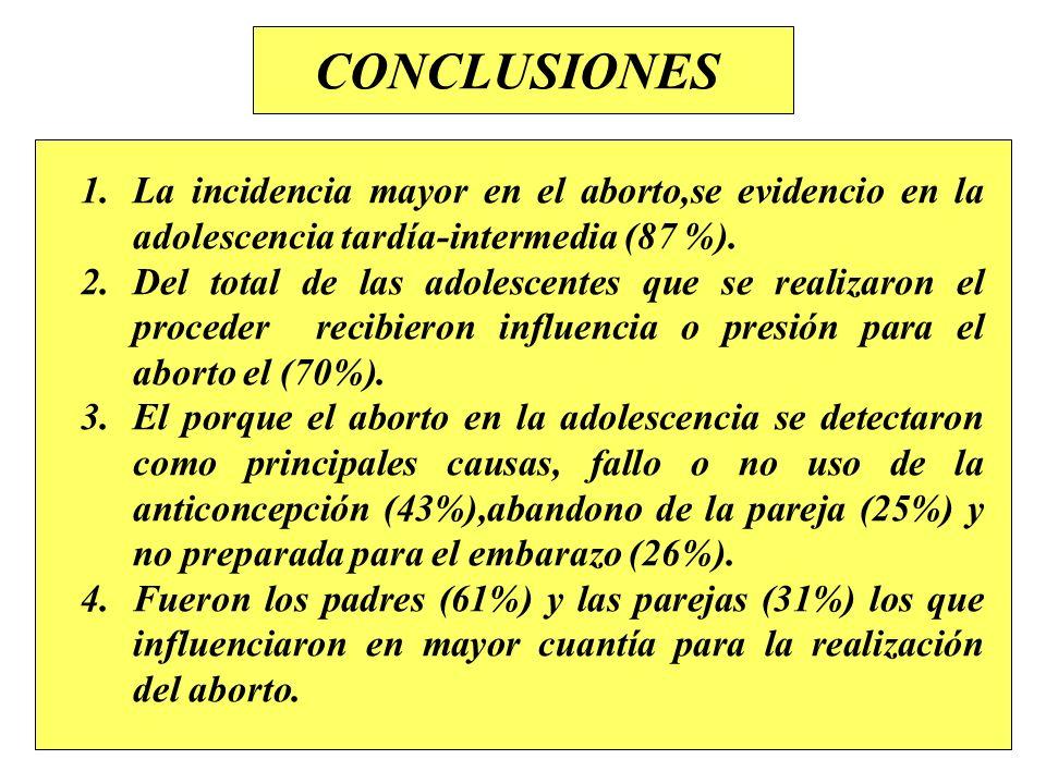 CONCLUSIONES La incidencia mayor en el aborto,se evidencio en la adolescencia tardía-intermedia (87 %).