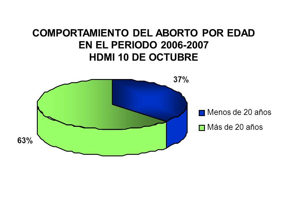 COMPORTAMIENTO DEL ABORTO POR EDAD EN EL PERIODO 2006-2007