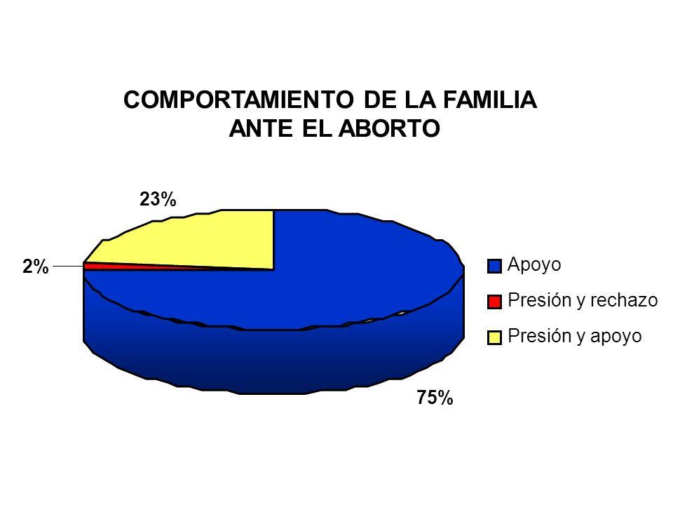 COMPORTAMIENTO DE LA FAMILIA