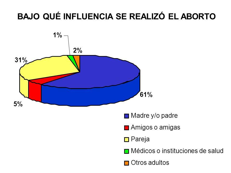 BAJO QUÉ INFLUENCIA SE REALIZÓ EL ABORTO