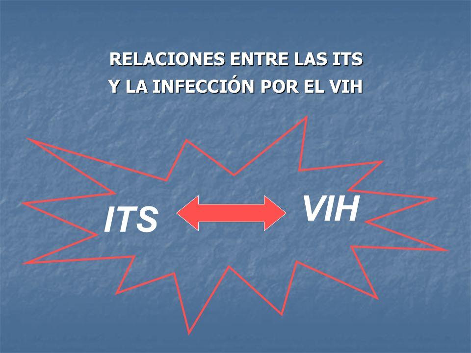 RELACIONES ENTRE LAS ITS Y LA INFECCIÓN POR EL VIH