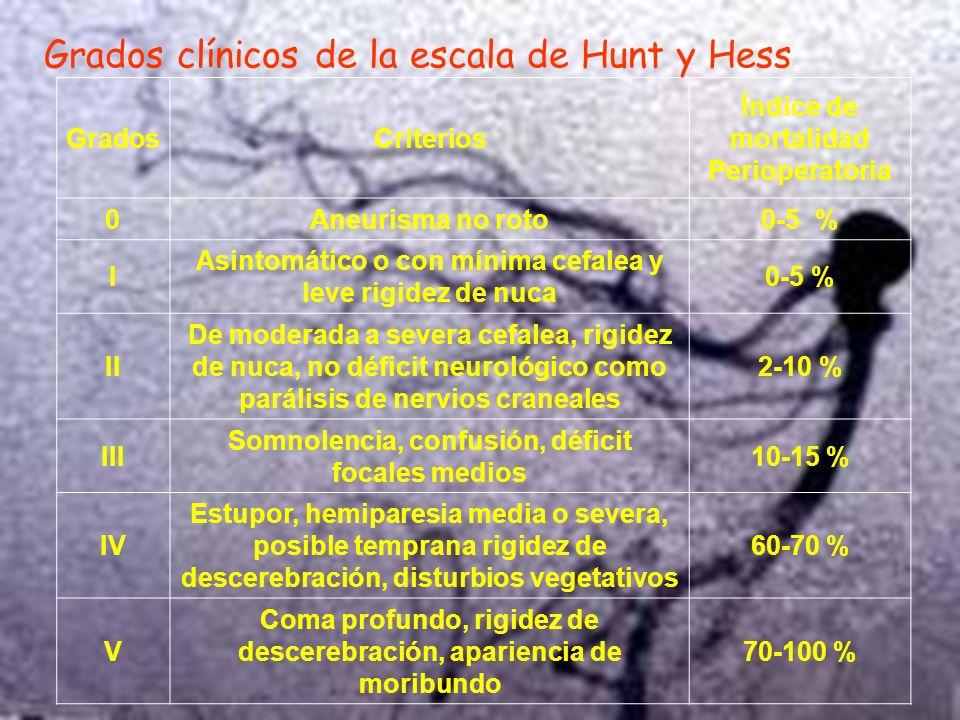 Grados clínicos de la escala de Hunt y Hess.