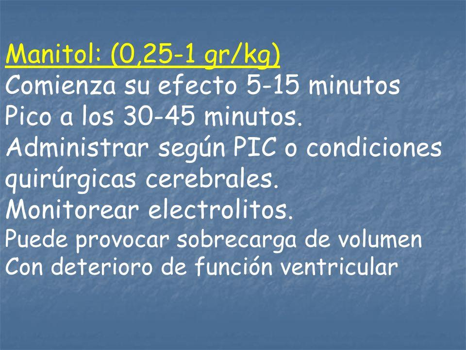 Comienza su efecto 5-15 minutos Pico a los 30-45 minutos.
