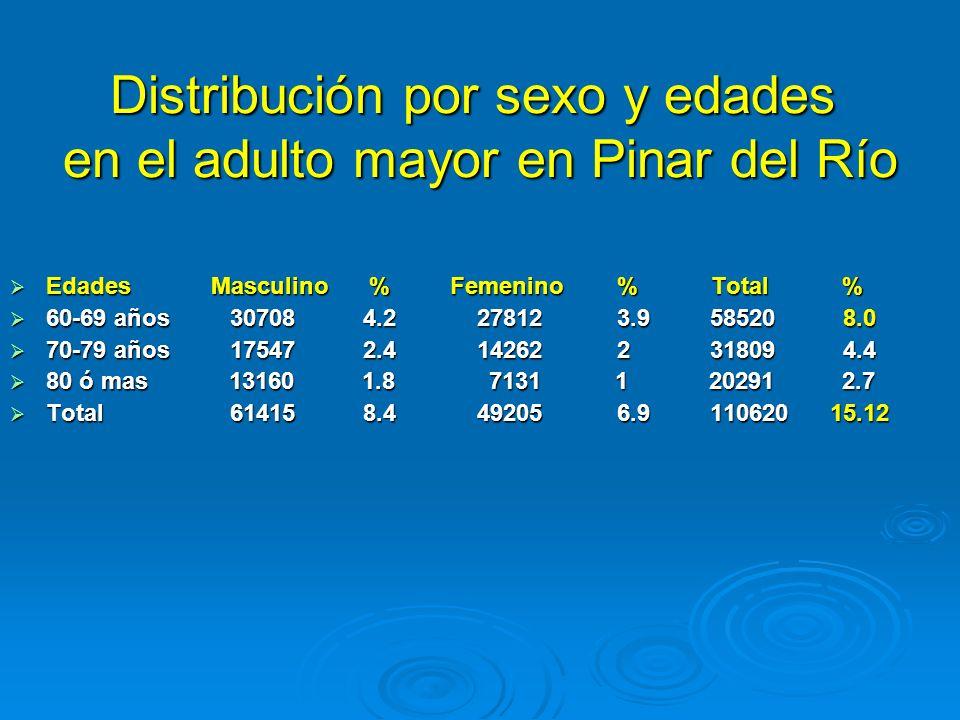 Distribución por sexo y edades en el adulto mayor en Pinar del Río