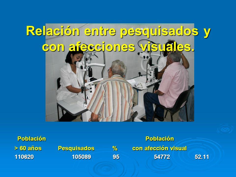 Relación entre pesquisados y con afecciones visuales.