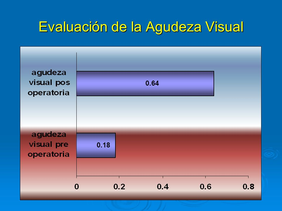Evaluación de la Agudeza Visual