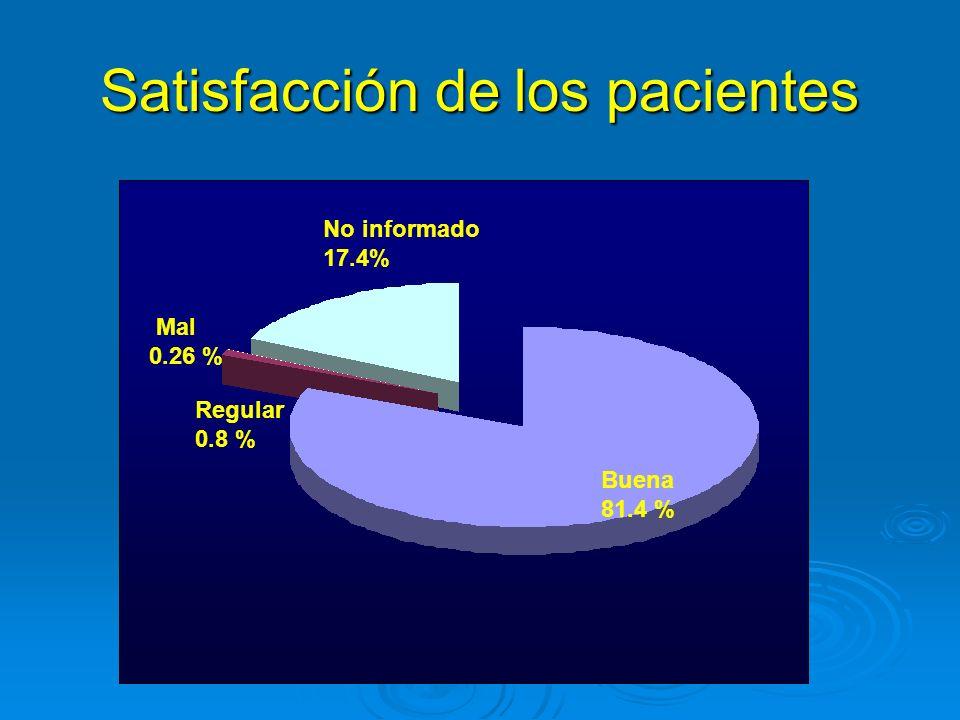 Satisfacción de los pacientes