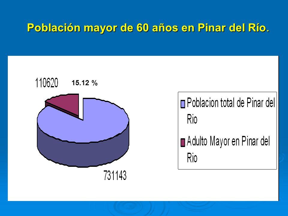 Población mayor de 60 años en Pinar del Río.