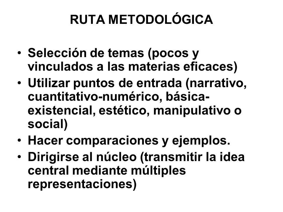 RUTA METODOLÓGICA Selección de temas (pocos y vinculados a las materias eficaces)
