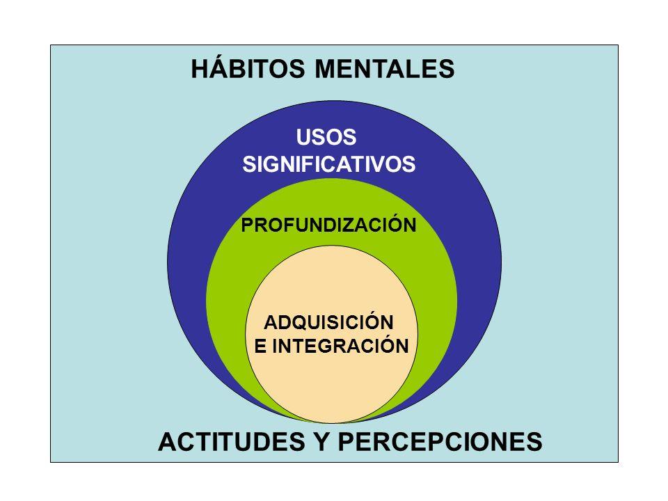 ACTITUDES Y PERCEPCIONES