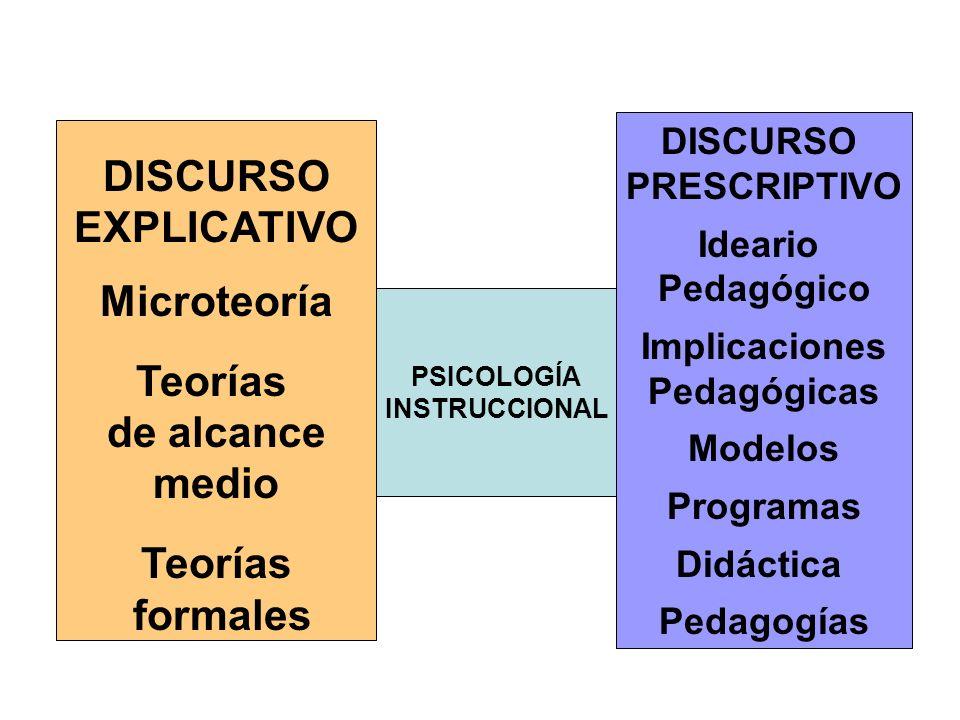 DISCURSO EXPLICATIVO Microteoría Teorías de alcance medio formales