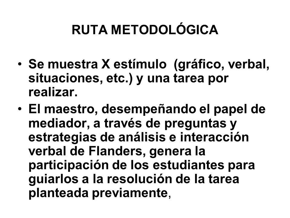 RUTA METODOLÓGICASe muestra X estímulo (gráfico, verbal, situaciones, etc.) y una tarea por realizar.