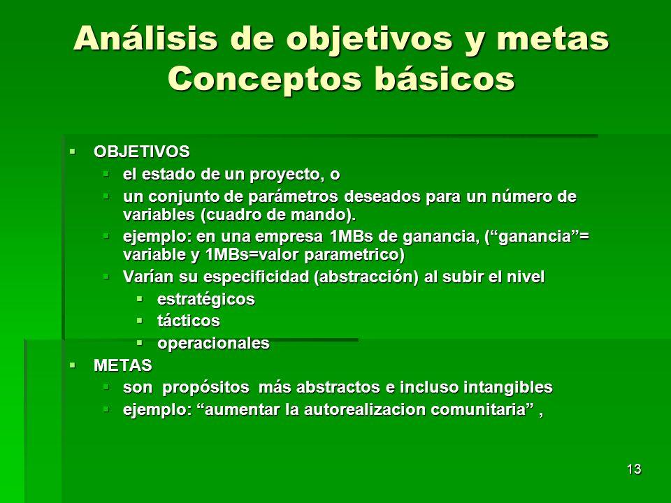 Análisis de objetivos y metas Conceptos básicos