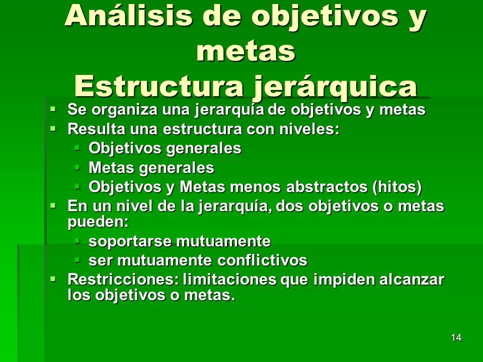 Análisis de objetivos y metas Estructura jerárquica
