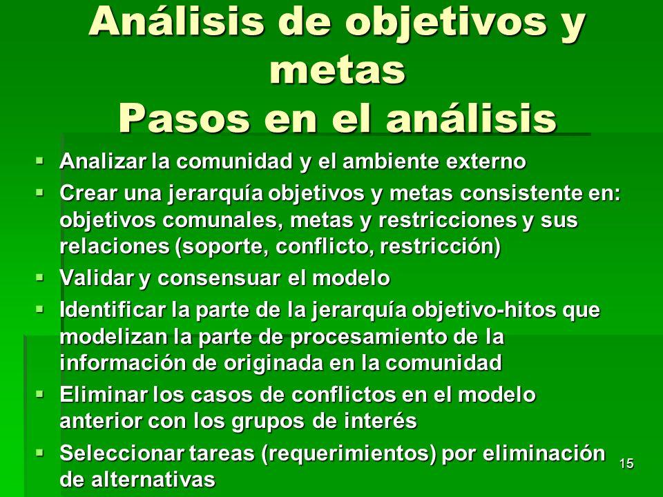 Análisis de objetivos y metas Pasos en el análisis