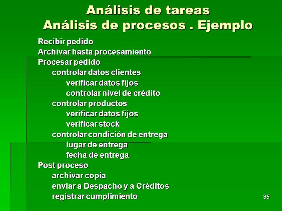Análisis de tareas Análisis de procesos . Ejemplo