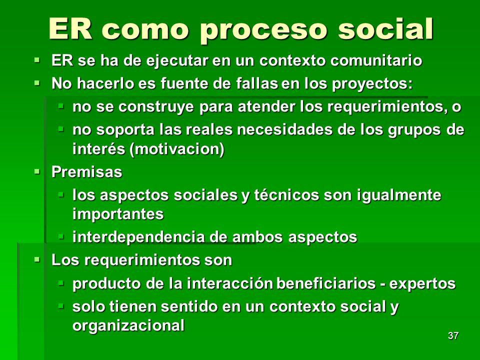 ER como proceso social ER se ha de ejecutar en un contexto comunitario