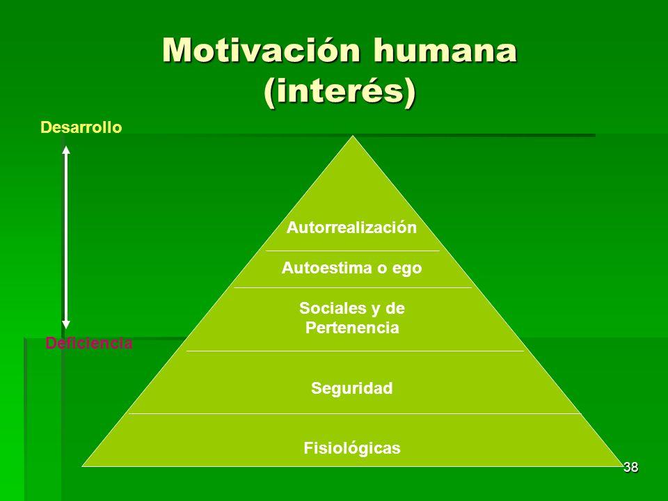 Motivación humana (interés)