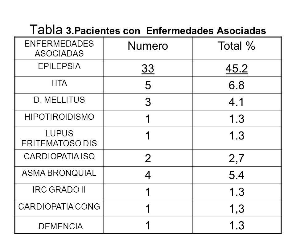 Tabla 3.Pacientes con Enfermedades Asociadas